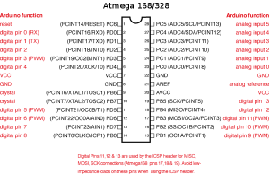 Atmega168PinMap2